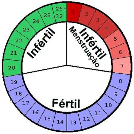 Tabela de Fertilidade
